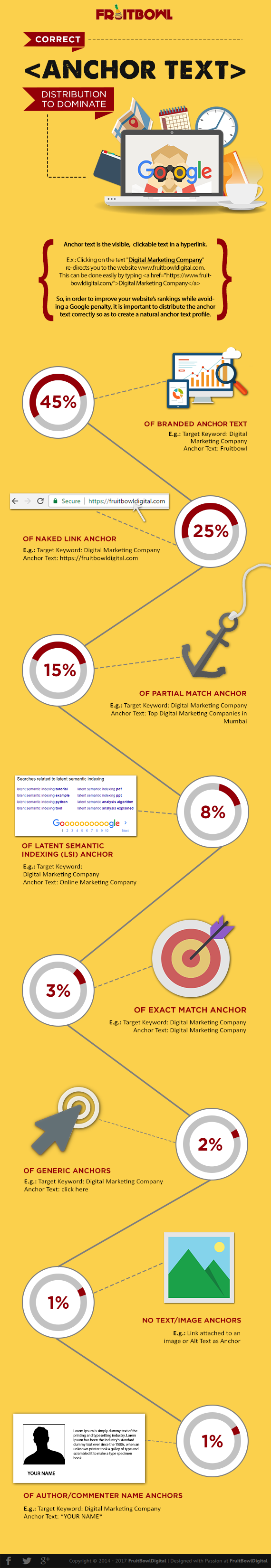 Correct Anchor Text Distribution to Dominate Google - Fruitbowl Digital
